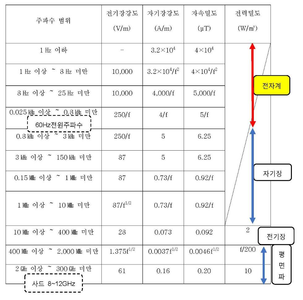쇼핑몰-측정주파수 범위 ( 사드 뺀 것).jpg